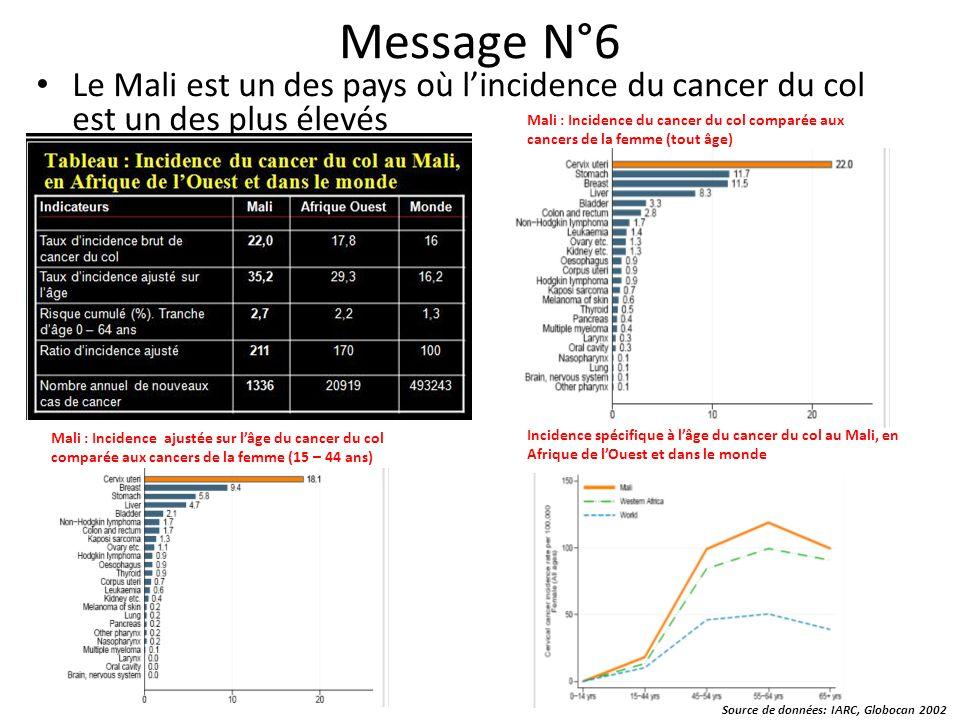 Message N°6 Le Mali est un des pays où lincidence du cancer du col est un des plus élevés Mali : Incidence du cancer du col comparée aux cancers de la