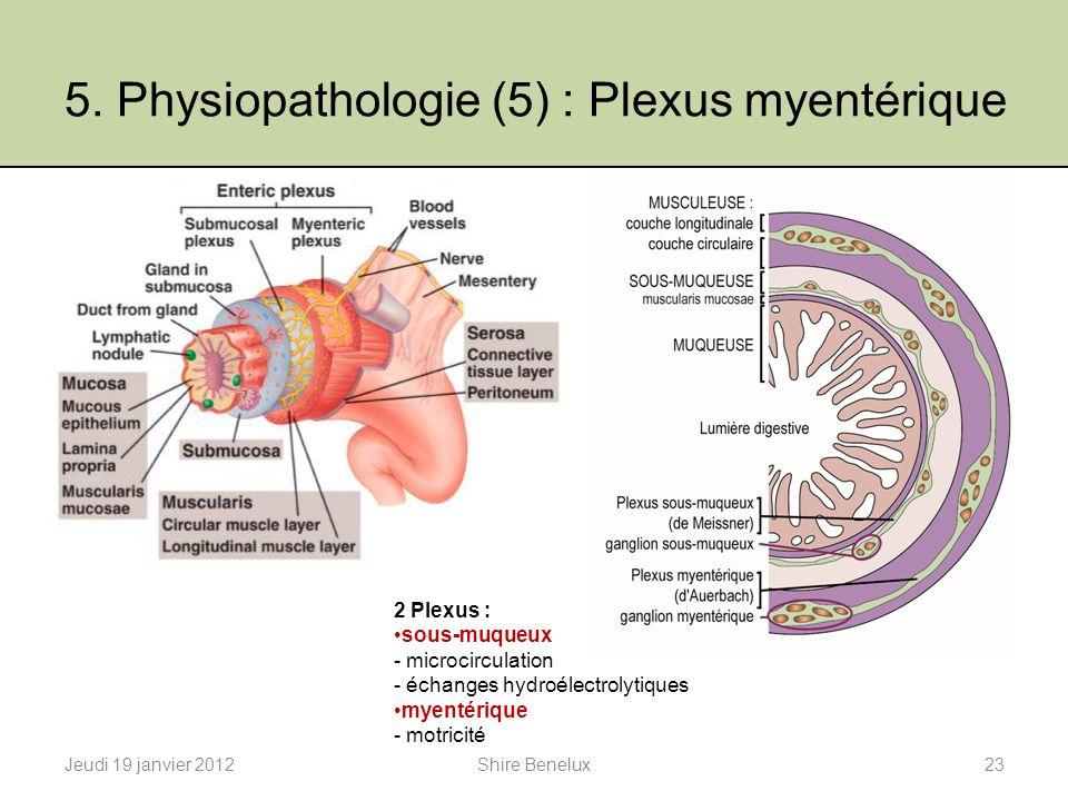 5. Physiopathologie (5) : Plexus myentérique Jeudi 19 janvier 201223Shire Benelux 2 Plexus : sous-muqueux - microcirculation - échanges hydroélectroly