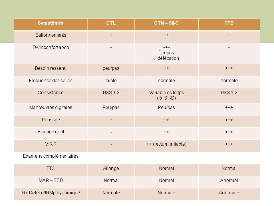 Jeudi 19 janvier 201241Shire Benelux SymptômesCTLCTN – SII-CTFD Ballonnements++++ D+/inconfort abdo++++ repas défécation + Besoin ressentipeu/pas+++++