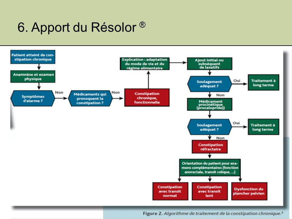 6. Apport du Résolor ® Jeudi 19 janvier 201290Shire Benelux