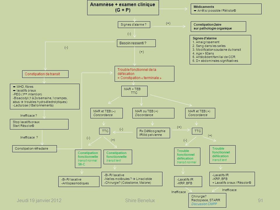 Jeudi 19 janvier 201291Shire Benelux Anamnèse + examen clinique (G + P) Médicaments Arrêt si possible / Rélistor® Signes d ' alarme ? Constipation 2ai