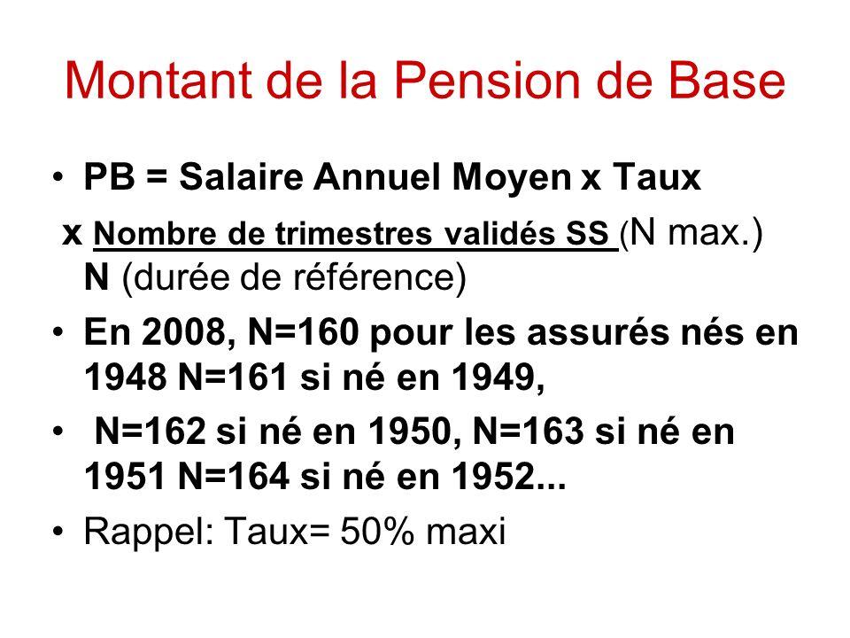 Montant de la Pension de Base PB = Salaire Annuel Moyen x Taux x Nombre de trimestres validés SS ( N max.) N (durée de référence) En 2008, N=160 pour les assurés nés en 1948 N=161 si né en 1949, N=162 si né en 1950, N=163 si né en 1951 N=164 si né en 1952...