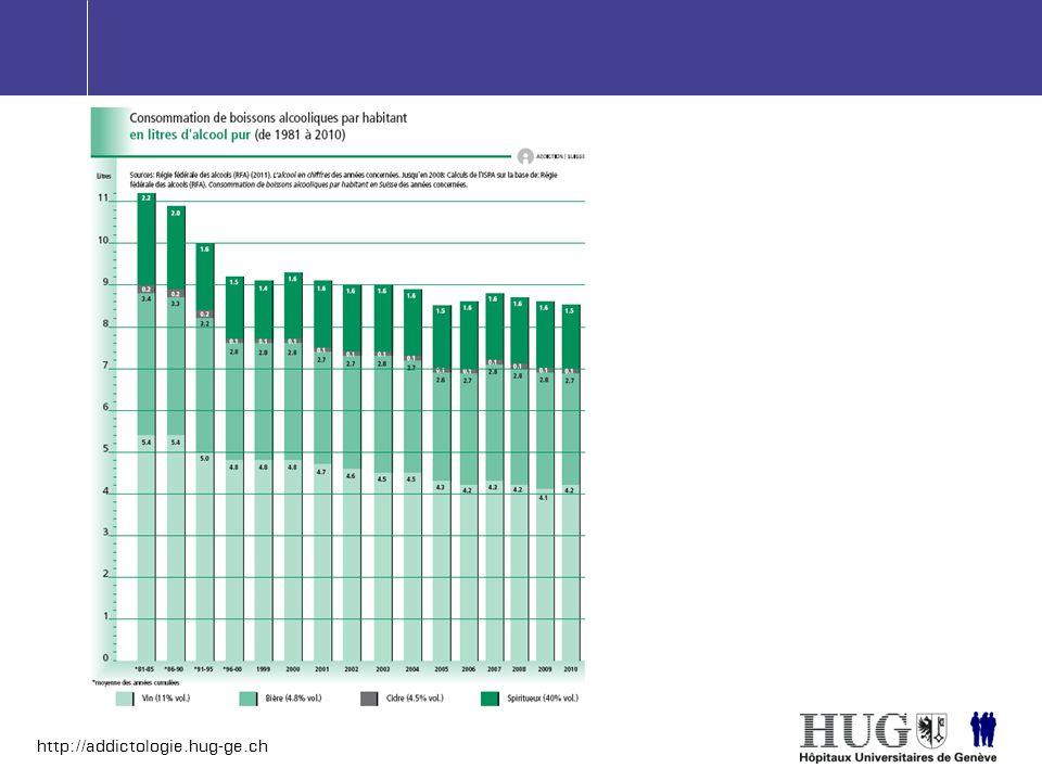 http://addictologie.hug-ge.ch Hyperplasie prostate 30%-40% risque http://www2.potsdam.edu/hansondj/AlcoholAndHealth.html