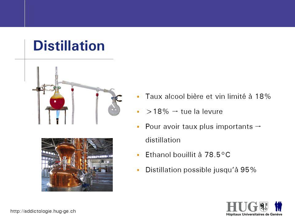 http://addictologie.hug-ge.ch Distillation Taux alcool bière et vin limité à 18% >18% tue la levure Pour avoir taux plus importants distillation Ethan