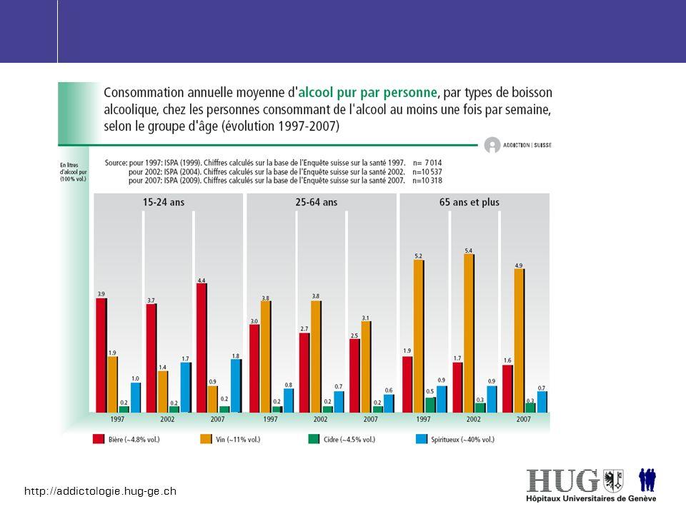 http://addictologie.hug-ge.ch 95% métabolisé par alcool déshydrogénase et CYP450 85% métabolisme dans foie Jusquà 15% dans estomac 60% moins ADH dans estomac Métabolisme et excretion