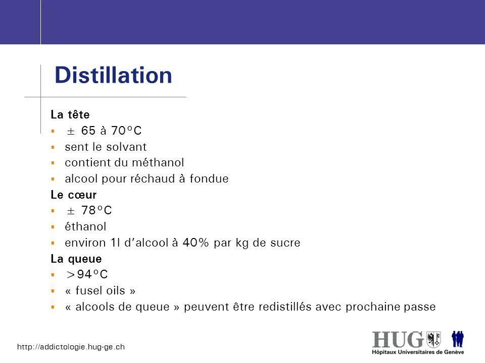 http://addictologie.hug-ge.ch Distillation La tête ± 65 à 70°C sent le solvant contient du méthanol alcool pour réchaud à fondue Le cœur ± 78°C éthano