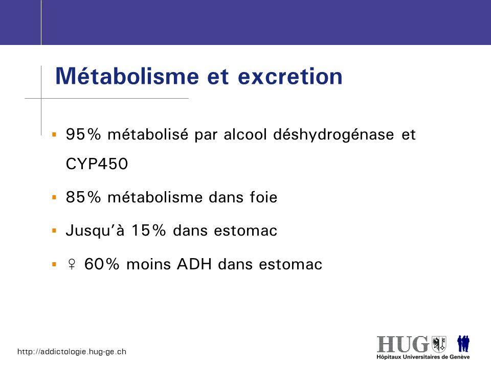 http://addictologie.hug-ge.ch 95% métabolisé par alcool déshydrogénase et CYP450 85% métabolisme dans foie Jusquà 15% dans estomac 60% moins ADH dans