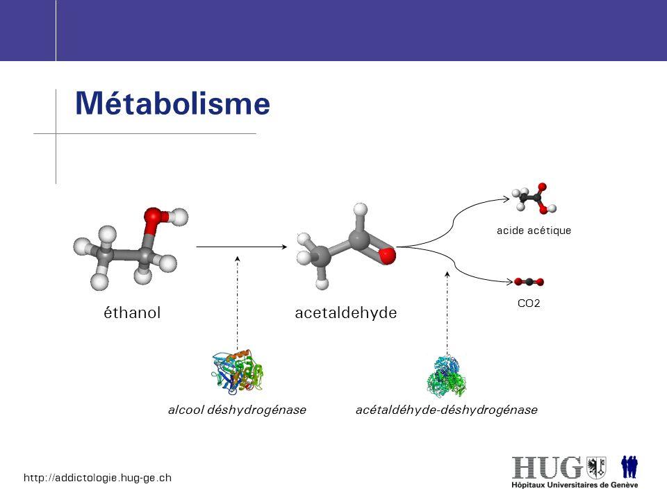 http://addictologie.hug-ge.ch Métabolisme éthanol alcool déshydrogénase acetaldehyde acétaldéhyde-déshydrogénase acide acétique CO2