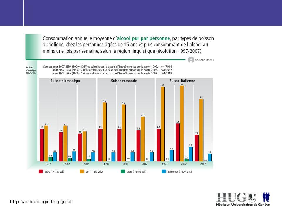 http://addictologie.hug-ge.ch foie cirrhotique Taux de survie à 5 ans : Stop consommation : 35-48% Consommation continue: 63-77% Cirrhotic liver Cirrhose hépatique foie normal