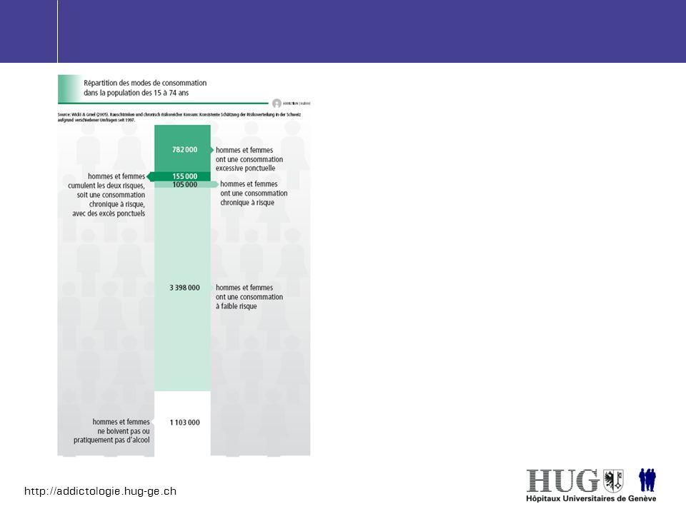 http://addictologie.hug-ge.ch Infarctus ~30% survie Pas de spécificité pour boisson particulaire ~50% deuxième infarctus tissu concerné mortalité dans années qui suivent http://www2.potsdam.edu/hansondj/AlcoholAndHealth.html