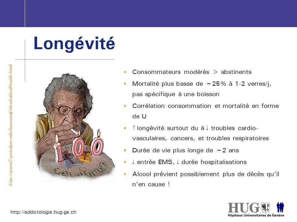 http://addictologie.hug-ge.ch Longévité Consommateurs modérés > abstinents Mortalité plus basse de ~25% à 1-2 verres/j, pas spécifique à une boisson C