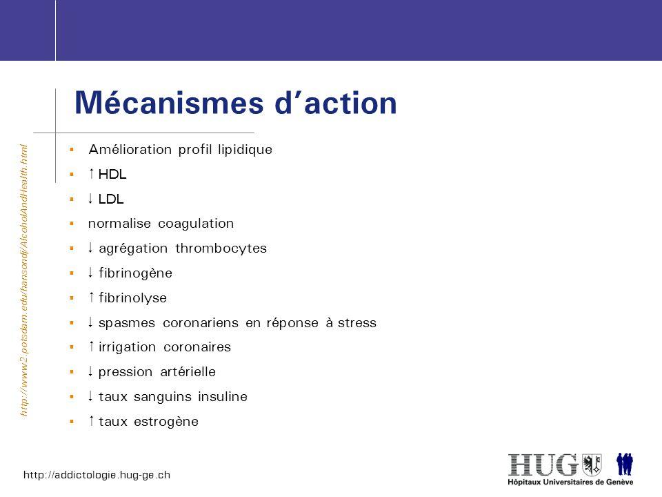 http://addictologie.hug-ge.ch Mécanismes daction Amélioration profil lipidique HDL LDL normalise coagulation agrégation thrombocytes fibrinogène fibri