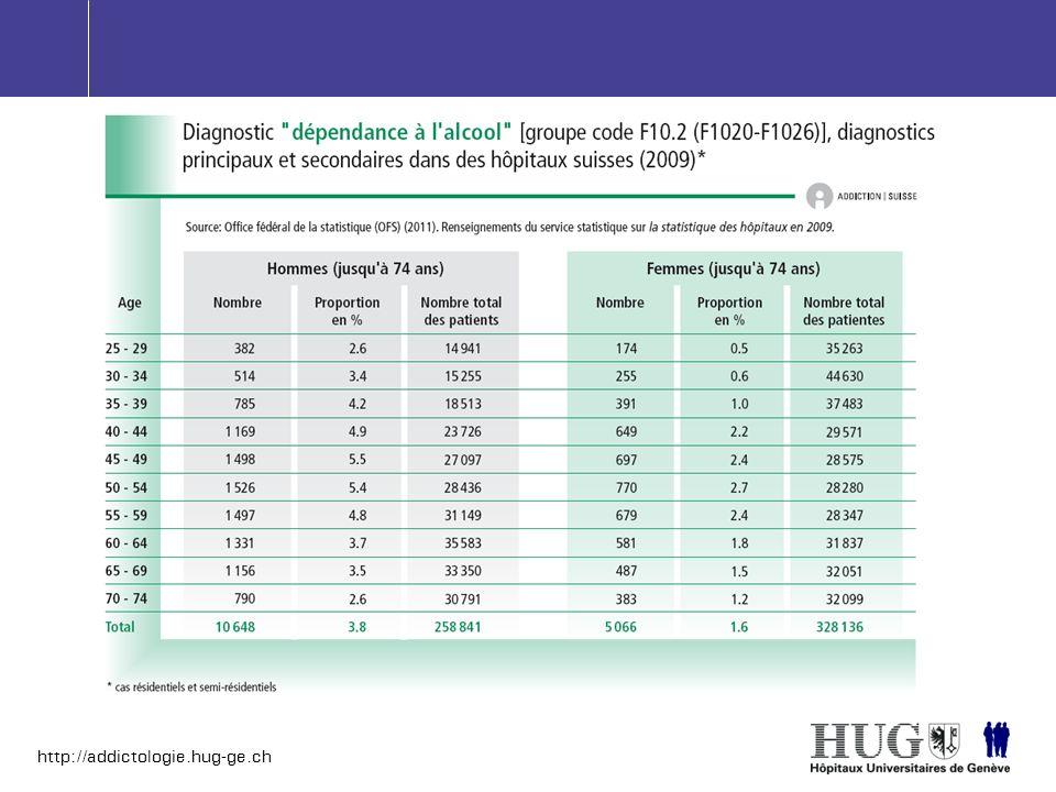 http://addictologie.hug-ge.ch Alcool vs.