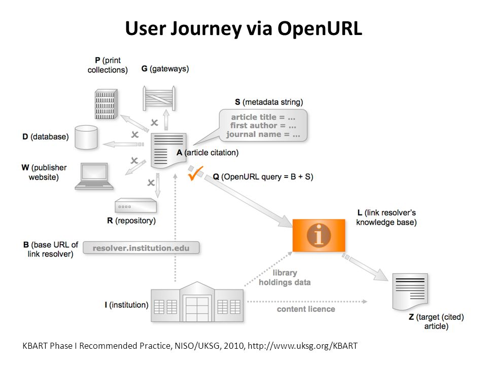 Exemple dun lien OpenURL OpenURL = Base URL + Query String Donlan, R.