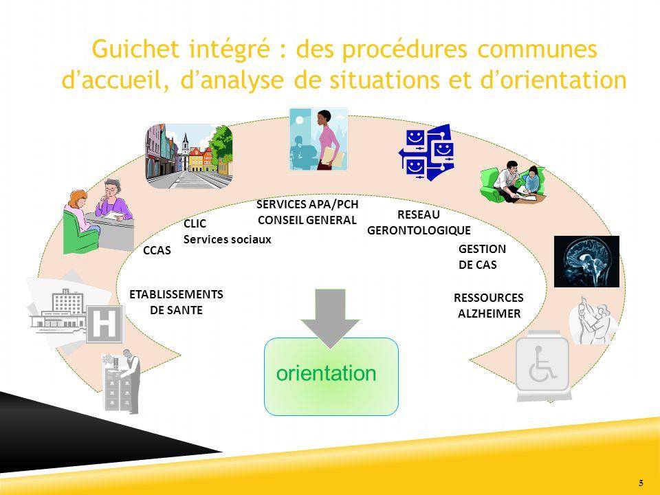 5 CCAS RESSOURCES ALZHEIMER SERVICES APA/PCH CONSEIL GENERAL RESEAU GERONTOLOGIQUE CLIC Services sociaux orientation Guichet intégré : des procédures