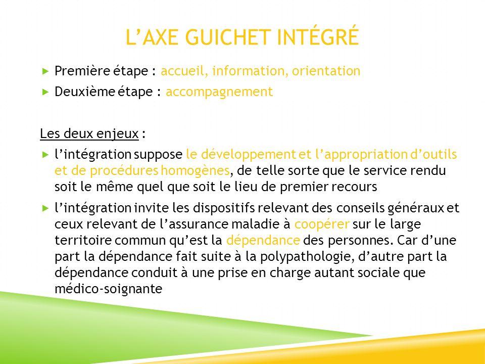 LAXE GUICHET INTÉGRÉ Première étape : accueil, information, orientation Deuxième étape : accompagnement Les deux enjeux : lintégration suppose le déve
