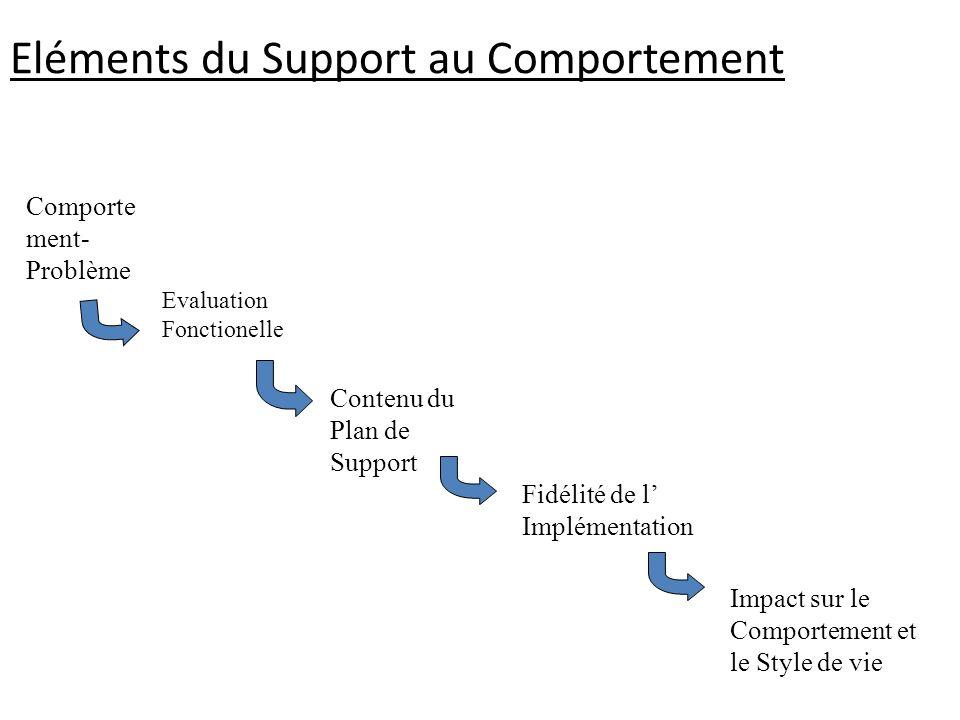 Eléments du Support au Comportement Comporte ment- Problème Evaluation Fonctionelle Contenu du Plan de Support Fidélité de l Implémentation Impact sur le Comportement et le Style de vie