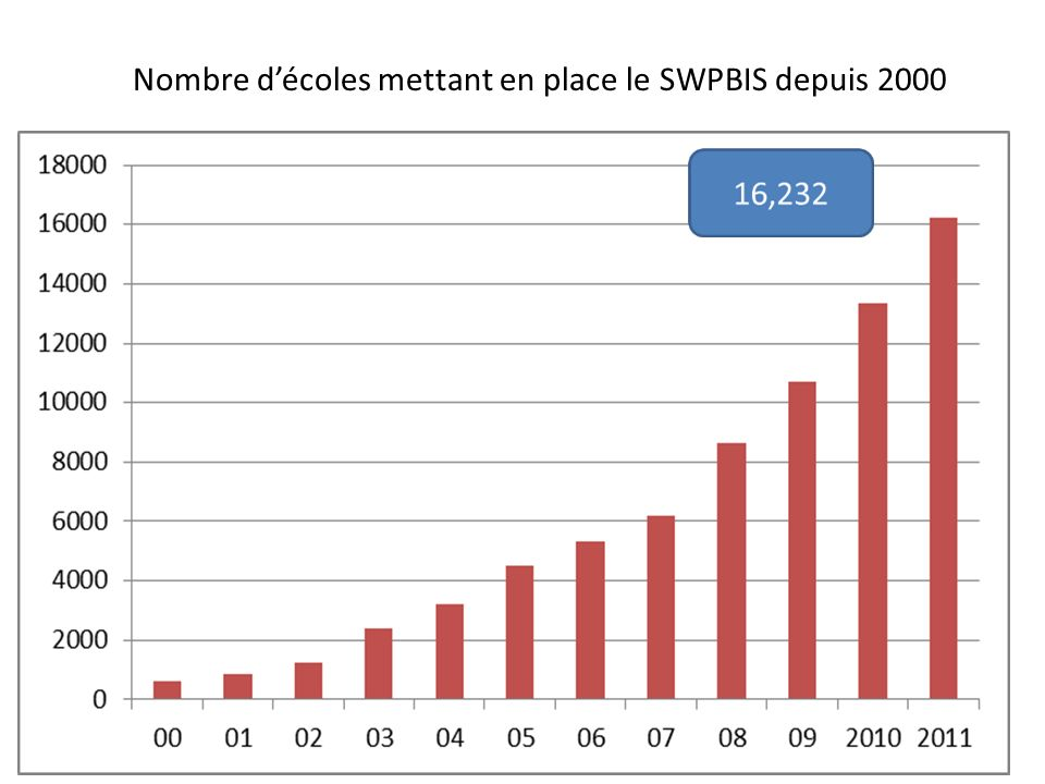 Nombre décoles mettant en place le SWPBIS depuis 2000