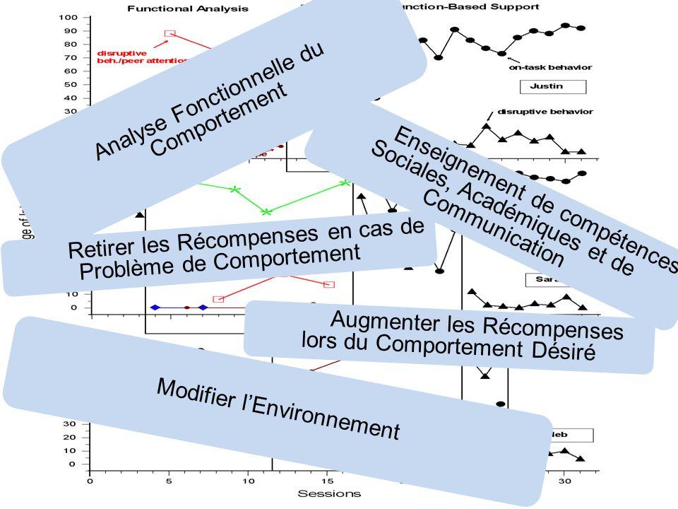 Analyse Fonctionnelle du Comportement Modifier lEnvironnement Enseignement de compétences Sociales, Académiques et de Communication Retirer les Récomp
