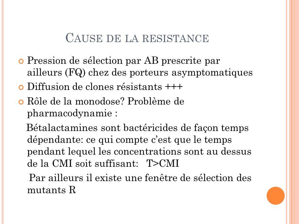 C AUSE DE LA RESISTANCE Pression de sélection par AB prescrite par ailleurs (FQ) chez des porteurs asymptomatiques Diffusion de clones résistants +++