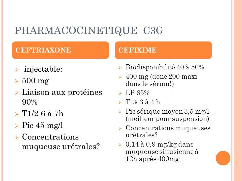 PHARMACOCINETIQUE C3G injectable: 500 mg Liaison aux protéines 90% T1/2 6 à 7h Pic 45 mg/l Concentrations muqueuse urétrales? Biodisponibilité 40 à 50