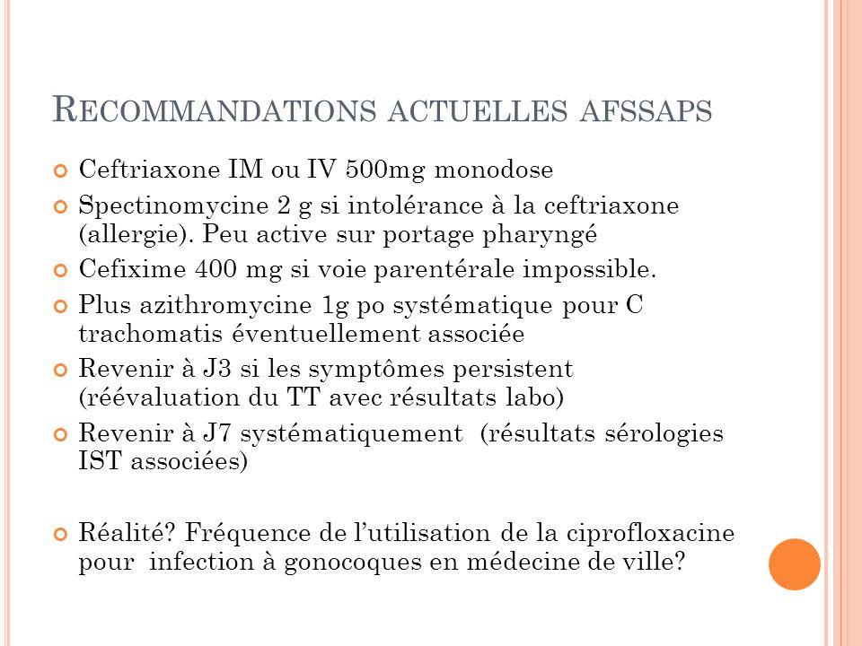 R ECOMMANDATIONS ACTUELLES AFSSAPS Ceftriaxone IM ou IV 500mg monodose Spectinomycine 2 g si intolérance à la ceftriaxone (allergie). Peu active sur p