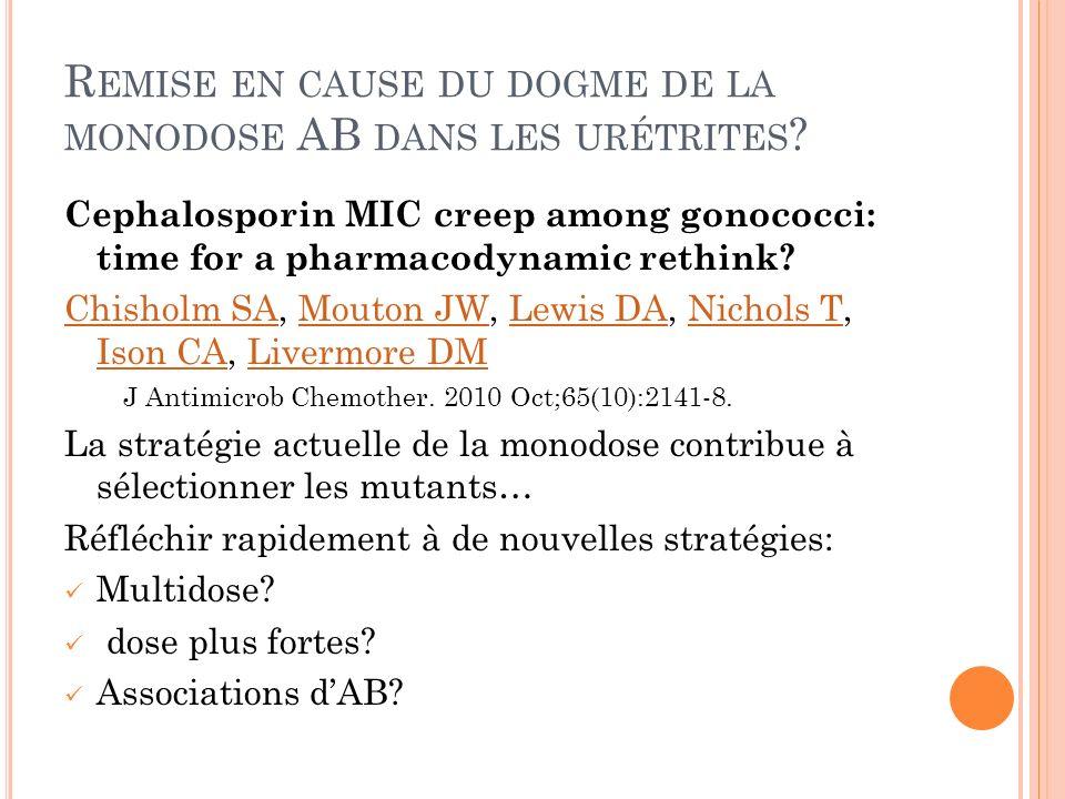 R EMISE EN CAUSE DU DOGME DE LA MONODOSE AB DANS LES URÉTRITES ? Cephalosporin MIC creep among gonococci: time for a pharmacodynamic rethink? Chisholm