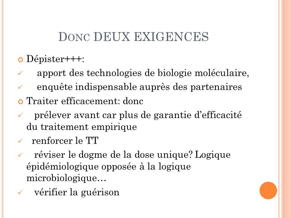 D ONC DEUX EXIGENCES Dépister+++: apport des technologies de biologie moléculaire, enquête indispensable auprès des partenaires Traiter efficacement: