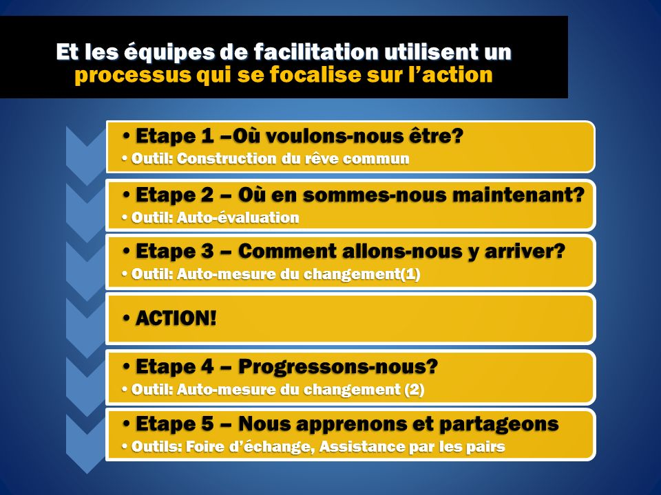 Et les équipes de facilitation utilisent un Et les équipes de facilitation utilisent un processus qui se focalise sur laction Etape 1 –Où voulons-nous être?Etape 1 –Où voulons-nous être.