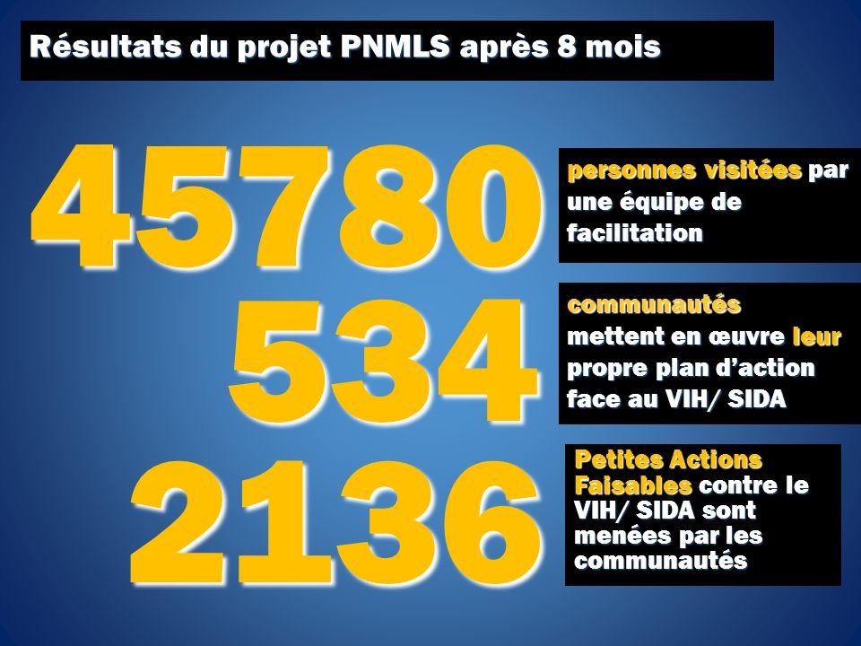 Résultats du projet PNMLS après 8 mois communautés mettent en œuvre leur propre plan daction face au VIH/ SIDA 534 Petites Actions Faisables contre le VIH/ SIDA sont menées par les communautés 2136 2136 45780 45780 personnes visitées par une équipe de facilitation