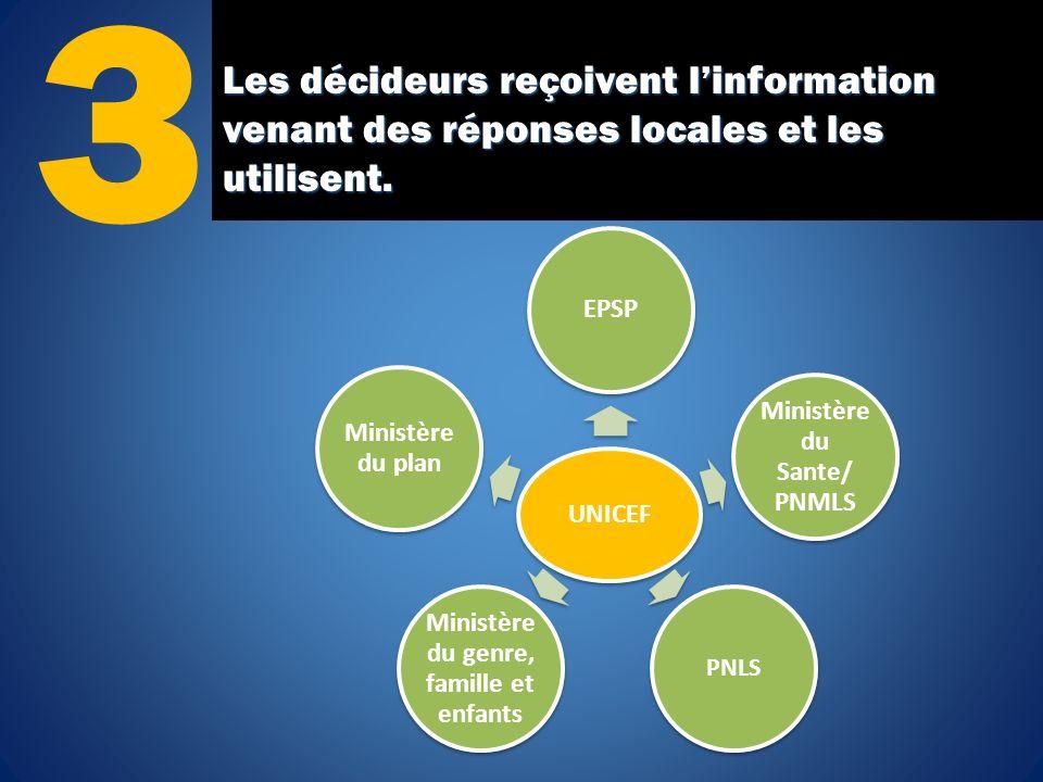 Les décideurs reçoivent linformation venant des réponses locales et les utilisent. 3 UNICEF EPSP Ministère du Sante/ PNMLS PNLS Ministère du genre, fa