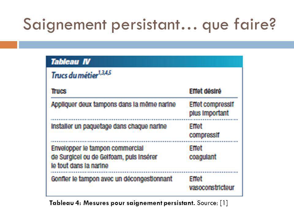 Saignement persistant… que faire? Tableau 4: Mesures pour saignement persistant. Source: [1]