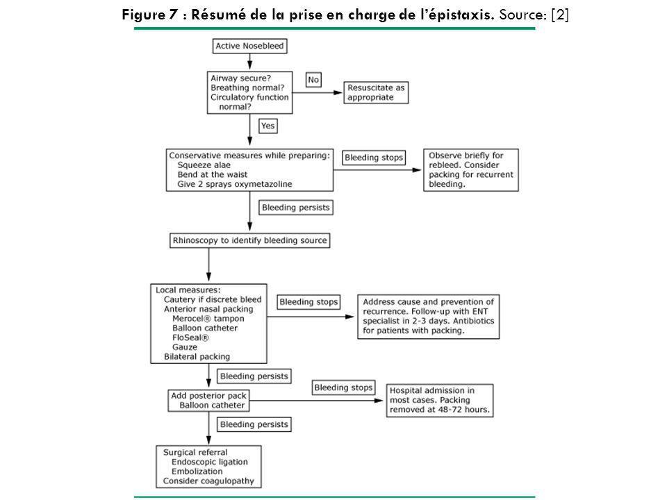 Figure 7 : Résumé de la prise en charge de lépistaxis. Source: [2]