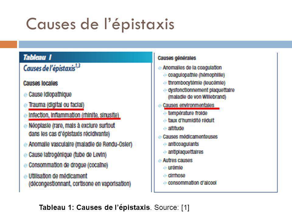 Causes de lépistaxis Tableau 1: Causes de lépistaxis. Source: [1]