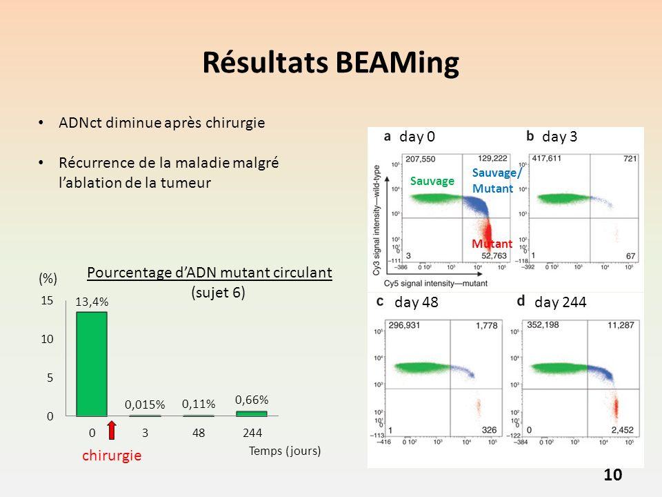 Résultats BEAMing 10 day 0day 3 day 48 day 244 Pourcentage dADN mutant circulant (sujet 6) Temps (jours) (%) chirurgie ADNct diminue après chirurgie Récurrence de la maladie malgré lablation de la tumeur Sauvage Mutant Sauvage/ Mutant