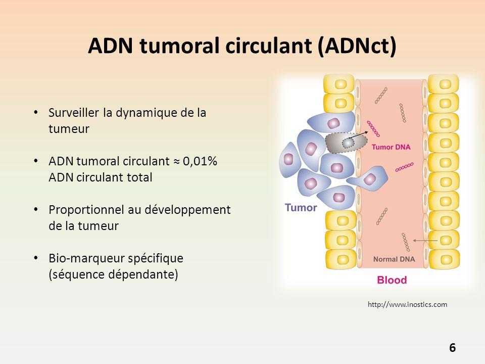 ADN tumoral circulant (ADNct) Surveiller la dynamique de la tumeur ADN tumoral circulant 0,01% ADN circulant total Proportionnel au développement de la tumeur Bio-marqueur spécifique (séquence dépendante) http://www.inostics.com 6