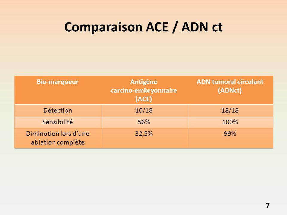 Comparaison ACE / ADN ct 7