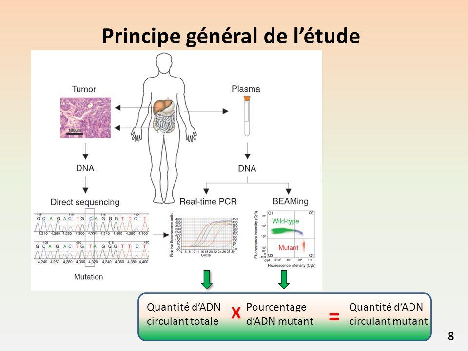 Principe général de létude 8 Quantité dADN circulant totale Pourcentage dADN mutant Quantité dADN circulant mutant = X