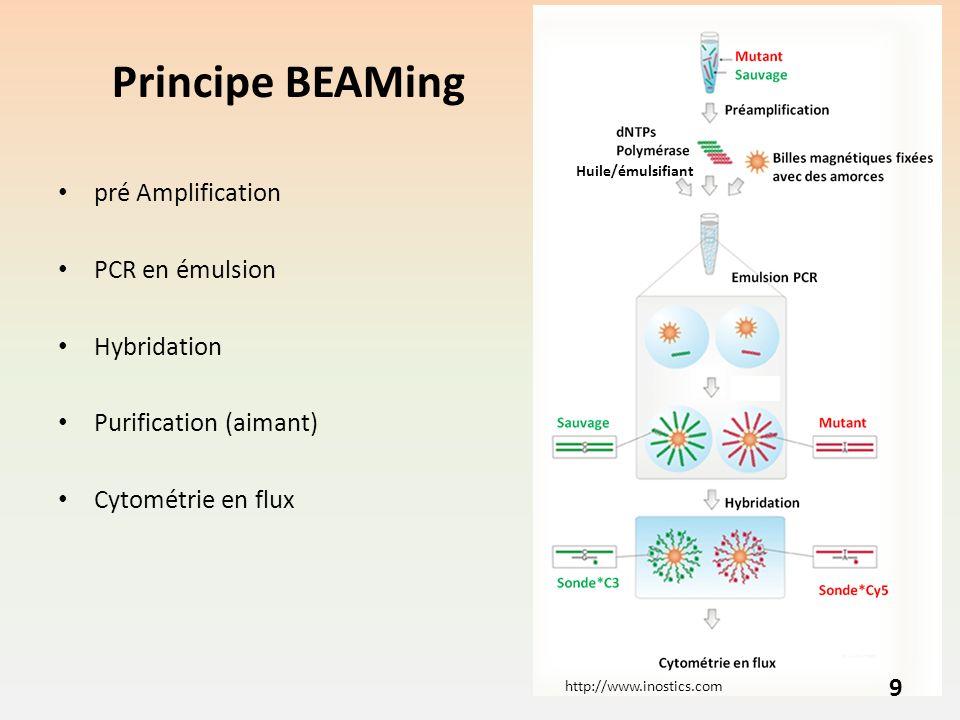 Principe BEAMing pré Amplification PCR en émulsion Hybridation Purification (aimant) Cytométrie en flux 9 http://www.inostics.com Huile/émulsifiant