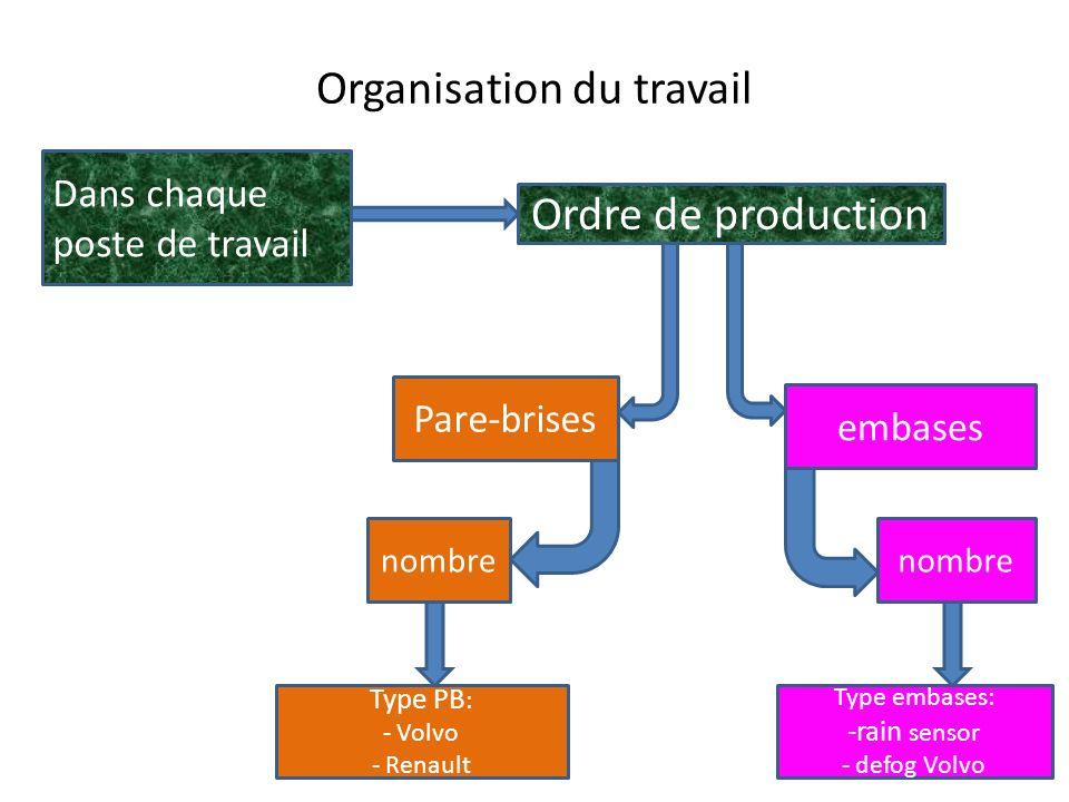 Organisation P1 : approvisionnement P2 P3 P4 P5 P6 Bon Mauvais