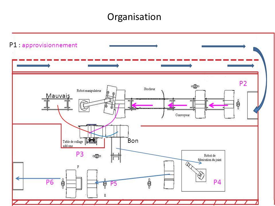Organisation de la chaîne de production Griffes Fêlures Evacuation Traitement Primerisation Préparation PB Contrôle état Oui Non