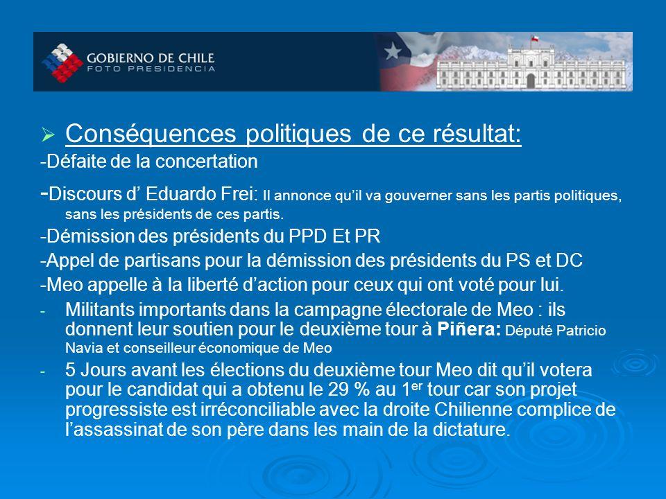Conséquences politiques de ce résultat: -Défaite de la concertation - Discours d Eduardo Frei: Il annonce quil va gouverner sans les partis politiques, sans les présidents de ces partis.