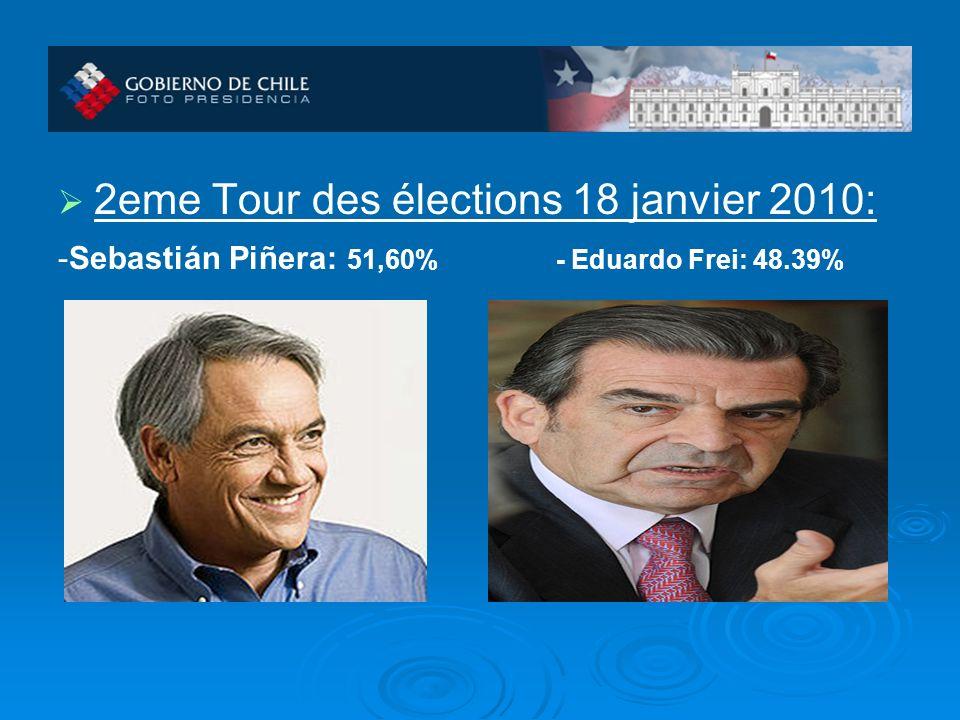 2eme Tour des élections 18 janvier 2010: -Sebastián Piñera: 51,60% - Eduardo Frei: 48.39%