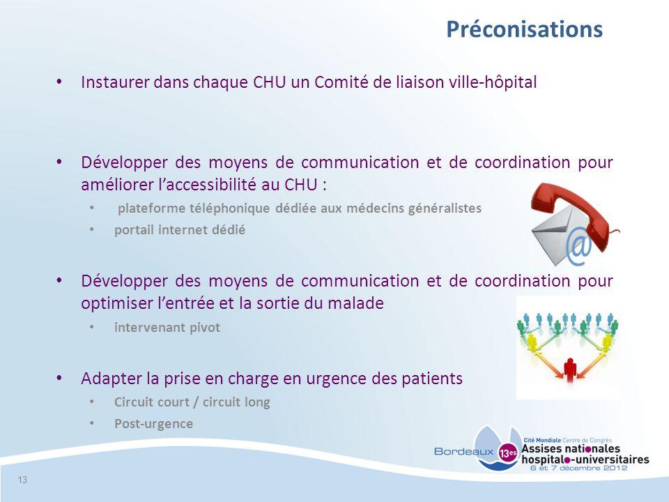 Préconisations Instaurer dans chaque CHU un Comité de liaison ville-hôpital Développer des moyens de communication et de coordination pour améliorer l