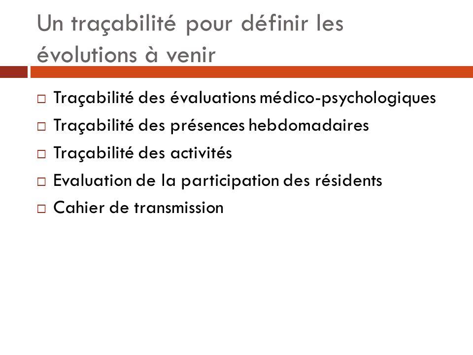 Un traçabilité pour définir les évolutions à venir Traçabilité des évaluations médico-psychologiques Traçabilité des présences hebdomadaires Traçabili