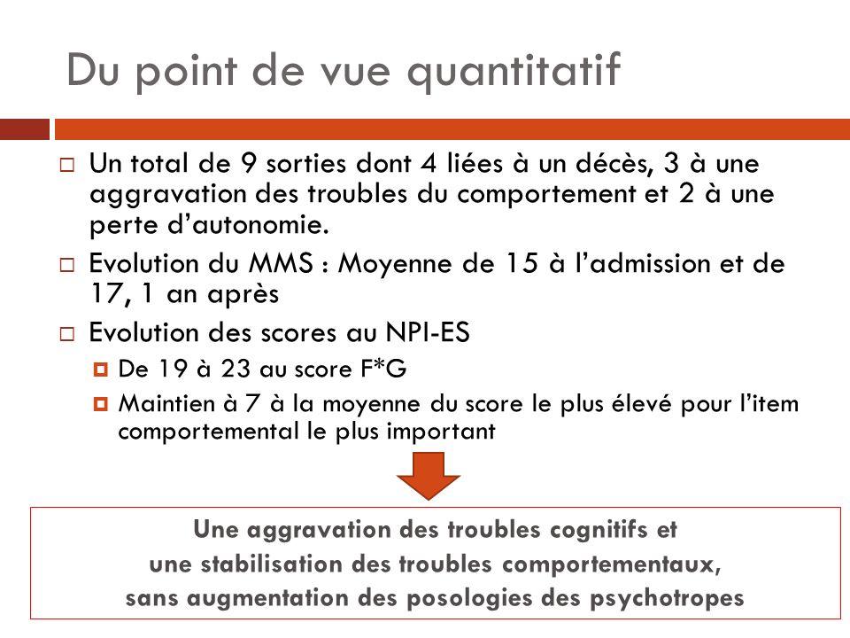 Du point de vue quantitatif Un total de 9 sorties dont 4 liées à un décès, 3 à une aggravation des troubles du comportement et 2 à une perte dautonomi