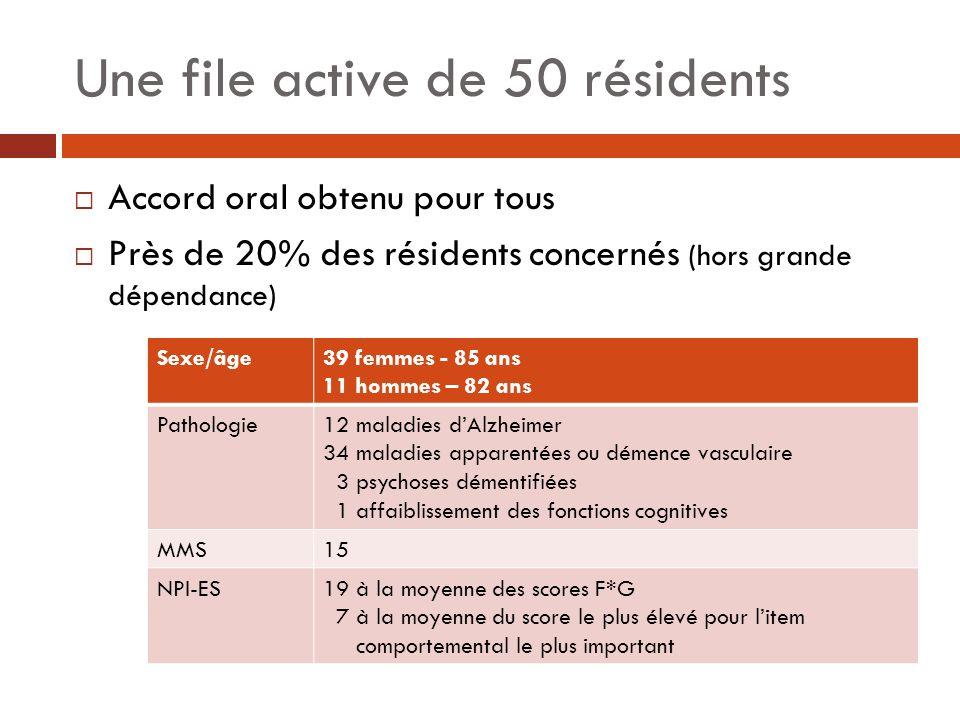 Une file active de 50 résidents Accord oral obtenu pour tous Près de 20% des résidents concernés (hors grande dépendance) Sexe/âge39 femmes - 85 ans 1