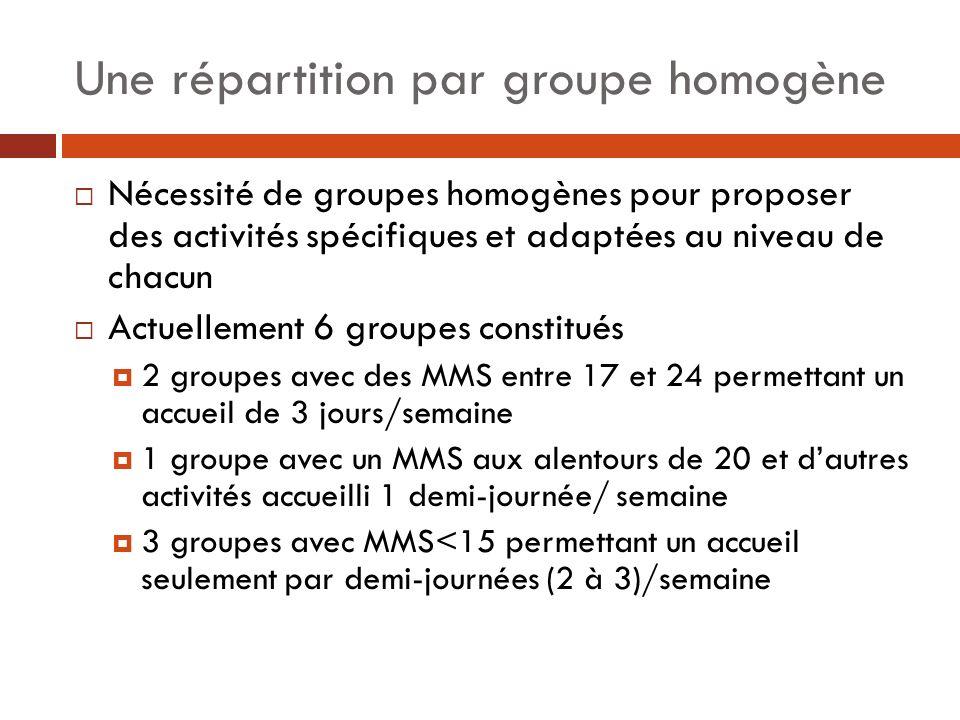 Une répartition par groupe homogène Nécessité de groupes homogènes pour proposer des activités spécifiques et adaptées au niveau de chacun Actuellemen