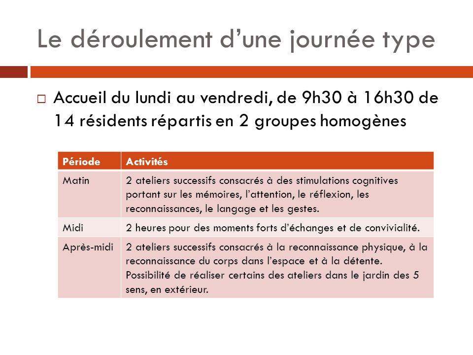 Le déroulement dune journée type Accueil du lundi au vendredi, de 9h30 à 16h30 de 14 résidents répartis en 2 groupes homogènes PériodeActivités Matin2