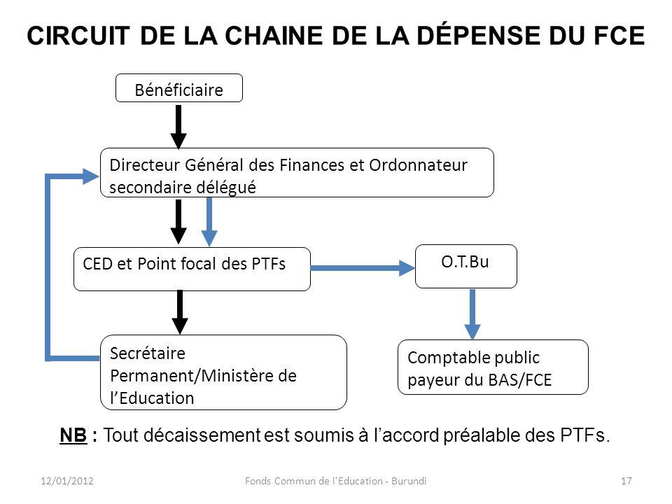 CIRCUIT DE LA CHAINE DE LA DÉPENSE DU FCE 12/01/2012Fonds Commun de l'Education - Burundi17 Bénéficiaire CED et Point focal des PTFs Directeur Général